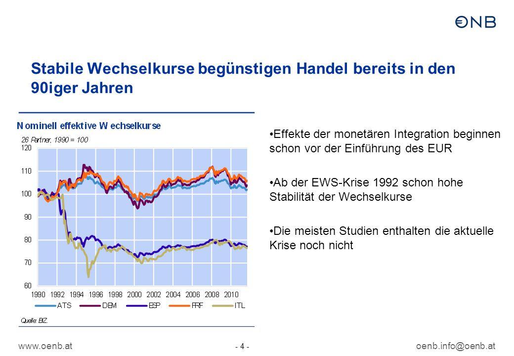 www.oenb.atoenb.info@oenb.at - 4 - Stabile Wechselkurse begünstigen Handel bereits in den 90iger Jahren Effekte der monetären Integration beginnen schon vor der Einführung des EUR Ab der EWS-Krise 1992 schon hohe Stabilität der Wechselkurse Die meisten Studien enthalten die aktuelle Krise noch nicht