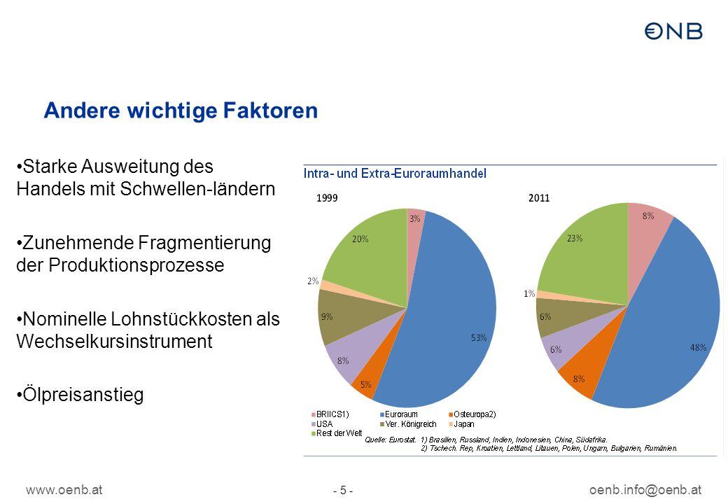 www.oenb.atoenb.info@oenb.at - 5 - Andere wichtige Faktoren Starke Ausweitung des Handels mit Schwellen-ländern Zunehmende Fragmentierung der Produktionsprozesse Nominelle Lohnstückkosten als Wechselkursinstrument Ölpreisanstieg