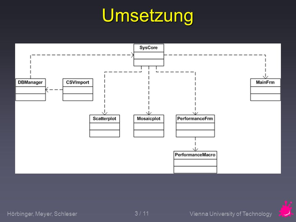 Hörbinger, Meyer, SchleserVienna University of Technology 4 / 11 Performance Zeitmessung: DB,Painting Zeitmessung: DB,Painting CSV-Export CSV-Export Visualisierung Visualisierung Makrofunktion Makrofunktion