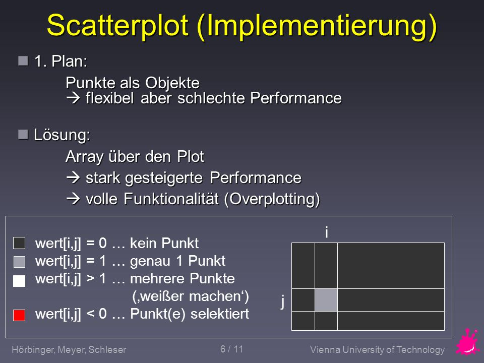 Hörbinger, Meyer, SchleserVienna University of Technology 6 / 11 Scatterplot (Implementierung) 1.