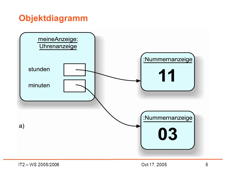 IT2 – WS 2005/20065Oct 17, 2005 Objektdiagramm