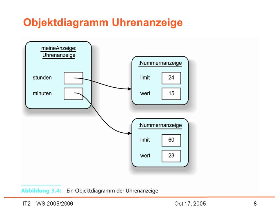 IT2 – WS 2005/20068Oct 17, 2005 Objektdiagramm Uhrenanzeige
