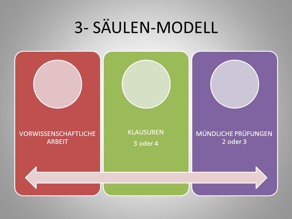 3- SÄULEN-MODELL VORWISSENSCHAFTLICHE ARBEIT KLAUSUREN 3 oder 4 MÜNDLICHE PRÜFUNGEN 2 oder 3