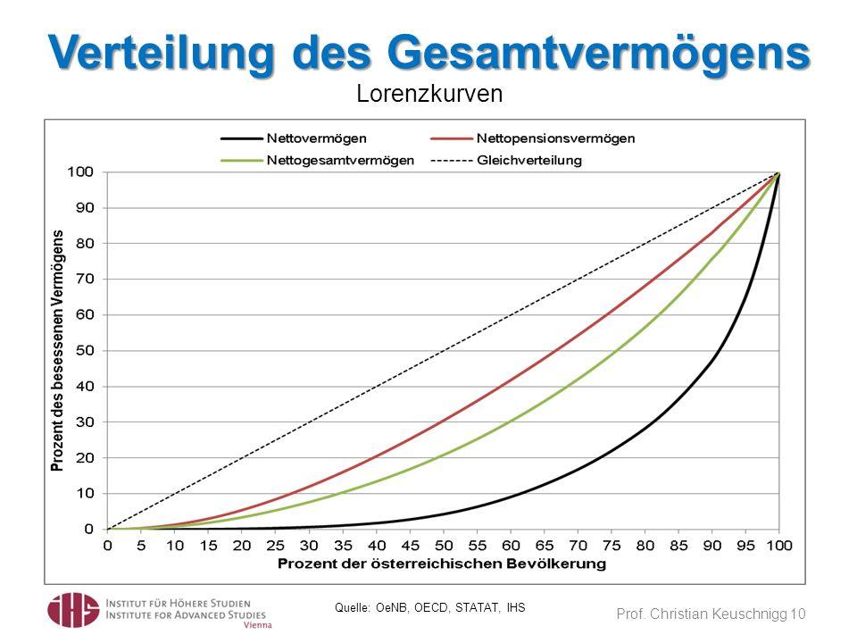 Verteilung des Gesamtvermögens Verteilung des Gesamtvermögens Lorenzkurven Prof. Christian Keuschnigg 10 Quelle: OeNB, OECD, STATAT, IHS