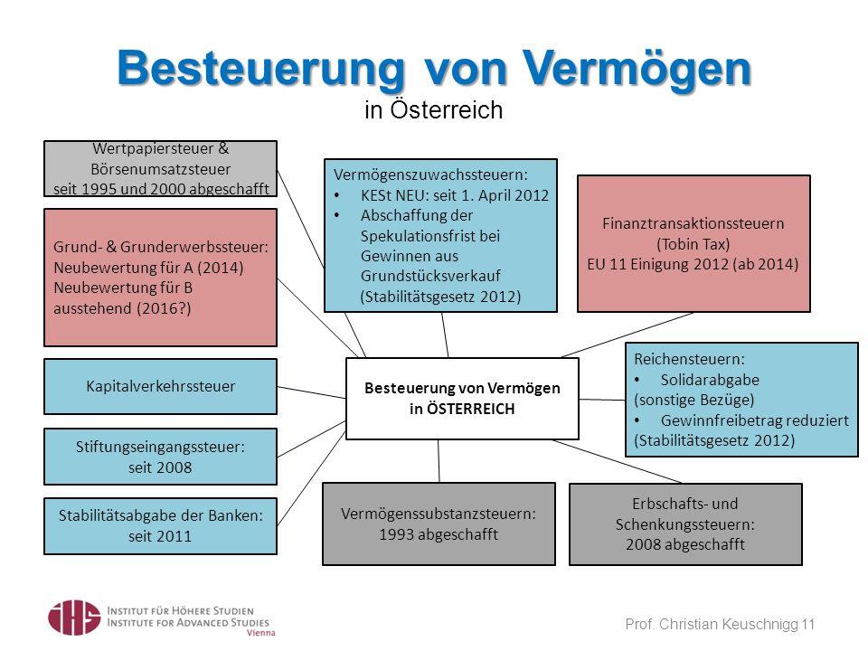 Besteuerung von Vermögen Besteuerung von Vermögen in Österreich Prof. Christian Keuschnigg 11 Grund- & Grunderwerbssteuer: Neubewertung für A (2014) N