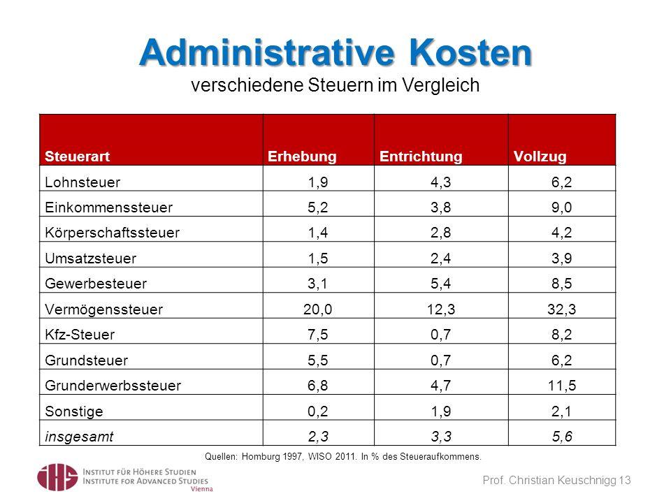 Administrative Kosten Administrative Kosten verschiedene Steuern im Vergleich Prof. Christian Keuschnigg 13 Quellen: Homburg 1997, WISO 2011. In % des