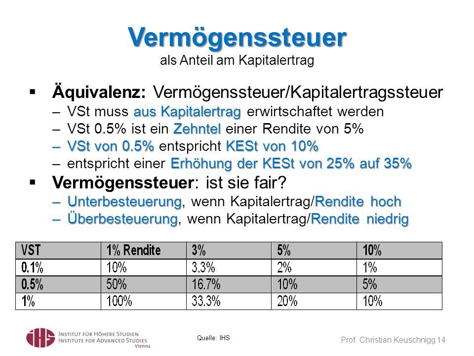 Vermögenssteuer Vermögenssteuer als Anteil am Kapitalertrag Prof. Christian Keuschnigg 14 Quelle: IHS Äquivalenz: Vermögenssteuer/Kapitalertragssteuer