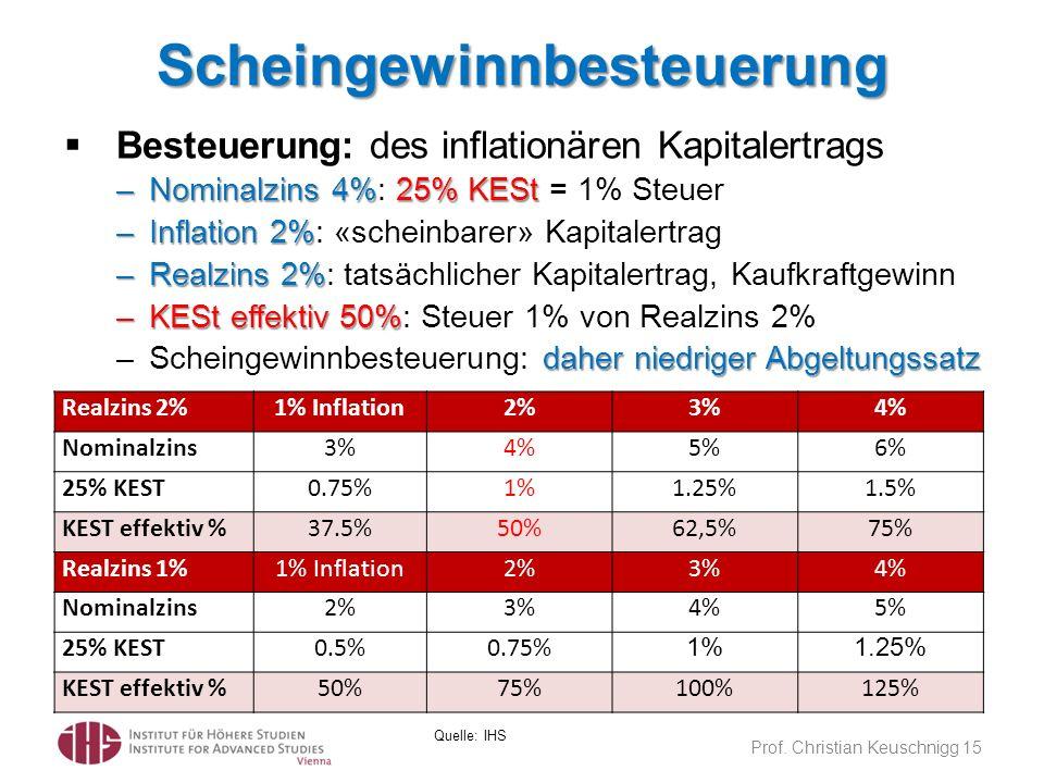 Scheingewinnbesteuerung Prof. Christian Keuschnigg 15 Quelle: IHS Realzins 2%1% Inflation2%3%4% Nominalzins3%4%5%6% 25% KEST0.75%1%1.25%1.5% KEST effe