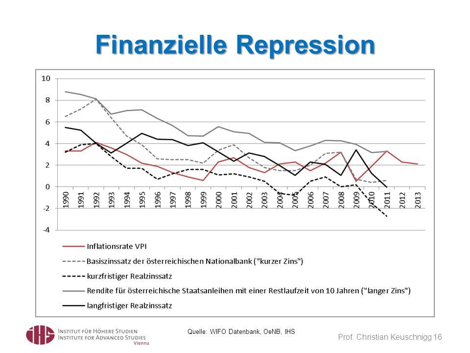 Finanzielle Repression Prof. Christian Keuschnigg 16 Quelle: WIFO Datenbank, OeNB, IHS