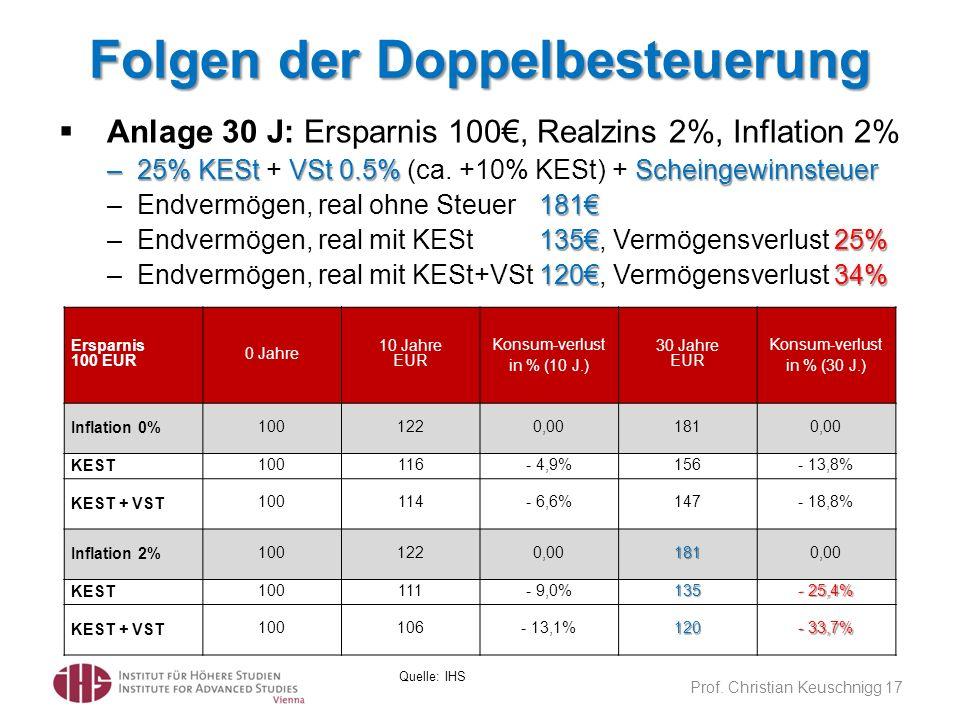 Folgen der Doppelbesteuerung Prof. Christian Keuschnigg 17 Quelle: IHS Ersparnis 100 EUR 0 Jahre 10 Jahre EUR Konsum-verlust in % (10 J.) 30 Jahre EUR