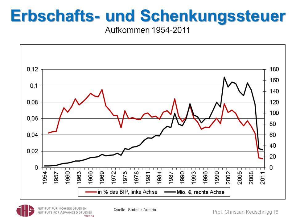 Erbschafts- und Schenkungssteuer Erbschafts- und Schenkungssteuer Aufkommen 1954-2011 Prof. Christian Keuschnigg 18 Quelle: Statistik Austria