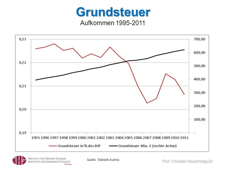Grundsteuer Grundsteuer Aufkommen 1995-2011 Prof. Christian Keuschnigg 20 Quelle: Statistik Austria