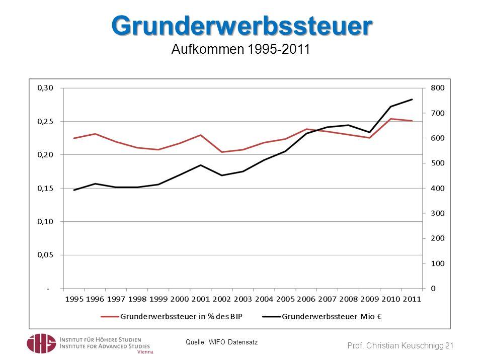 Grunderwerbssteuer Grunderwerbssteuer Aufkommen 1995-2011 Prof. Christian Keuschnigg 21 Quelle: WIFO Datensatz