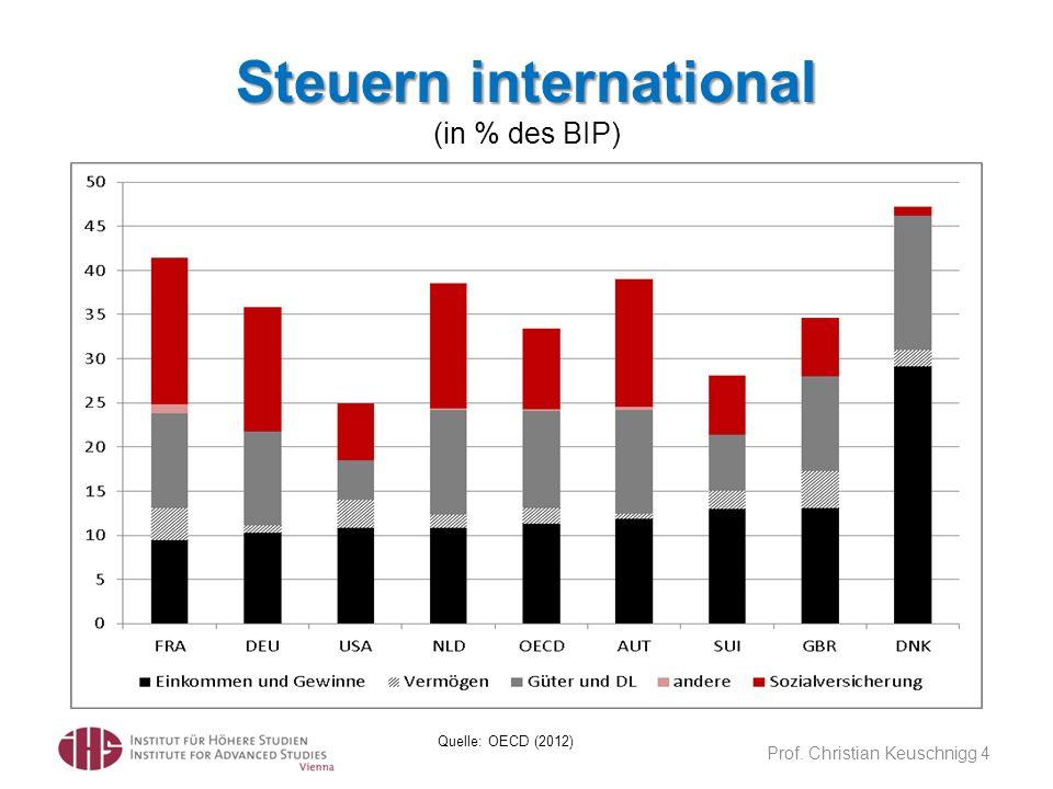 Steuern international Steuern international (in % des BIP) Prof. Christian Keuschnigg 4 Quelle: OECD (2012)