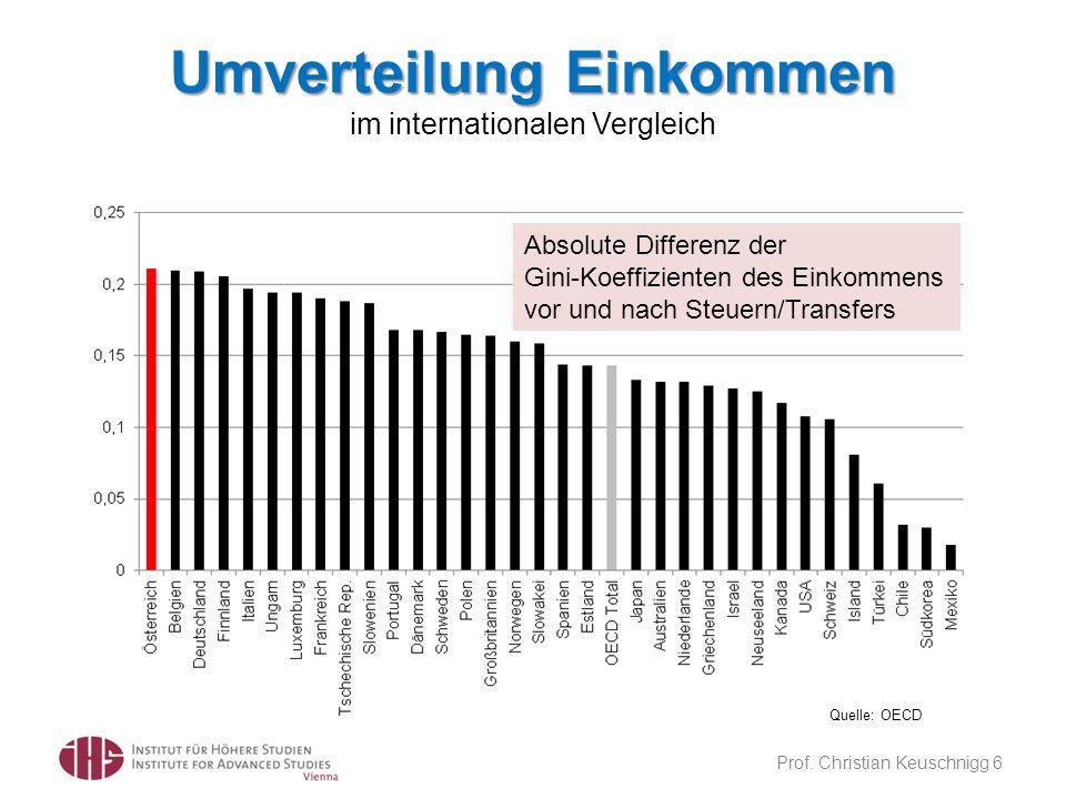Prof. Christian Keuschnigg 6 Umverteilung Einkommen Umverteilung Einkommen im internationalen Vergleich Quelle: OECD Absolute Differenz der Gini-Koeff