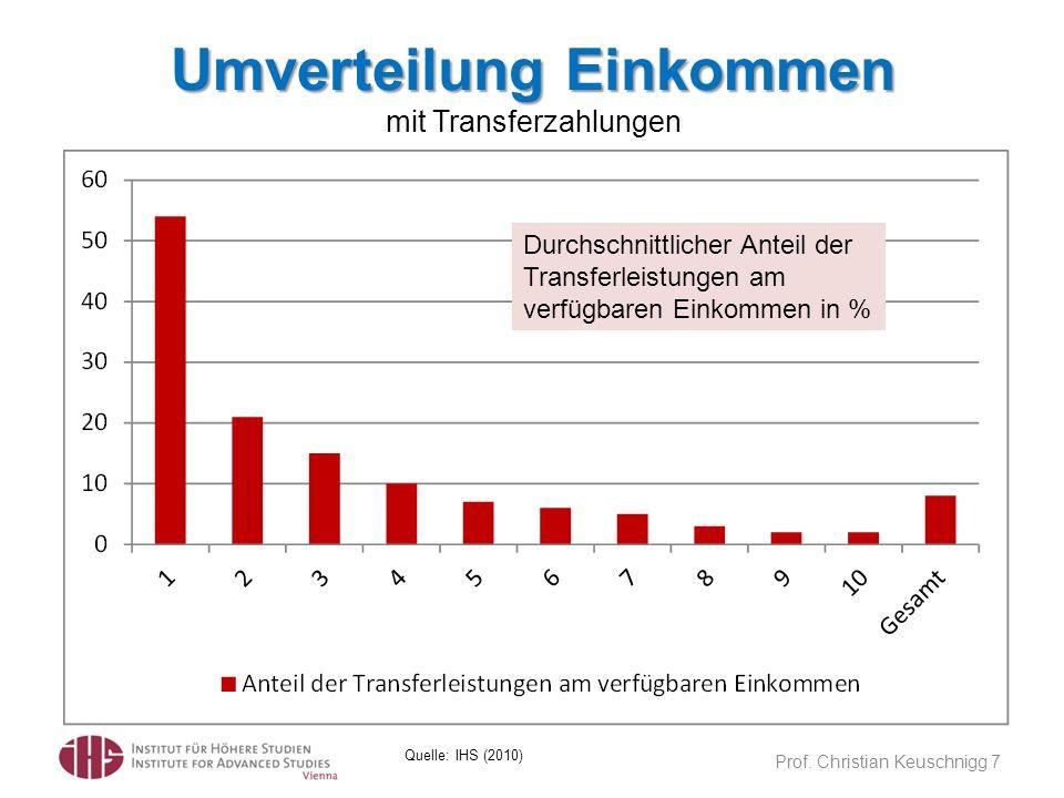 Prof. Christian Keuschnigg 7 Quelle: IHS (2010) Umverteilung Einkommen Umverteilung Einkommen mit Transferzahlungen Durchschnittlicher Anteil der Tran