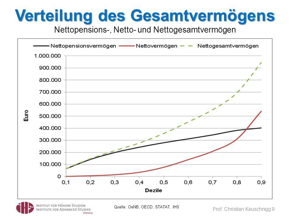 Verteilung des Gesamtvermögens Verteilung des Gesamtvermögens Nettopensions-, Netto- und Nettogesamtvermögen Prof. Christian Keuschnigg 9 Quelle: OeNB