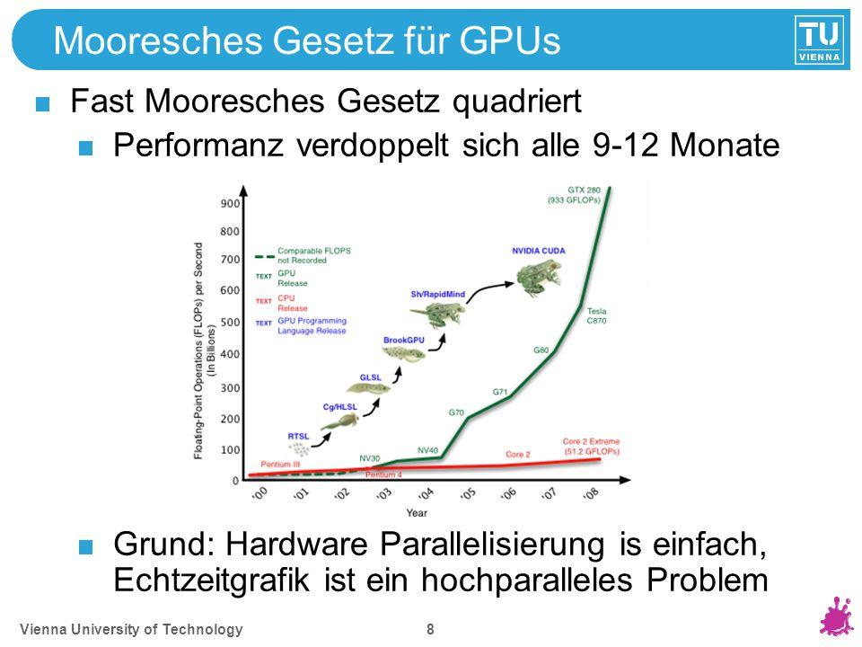 Vienna University of Technology 8 Mooresches Gesetz für GPUs Fast Mooresches Gesetz quadriert Performanz verdoppelt sich alle 9-12 Monate Grund: Hardw