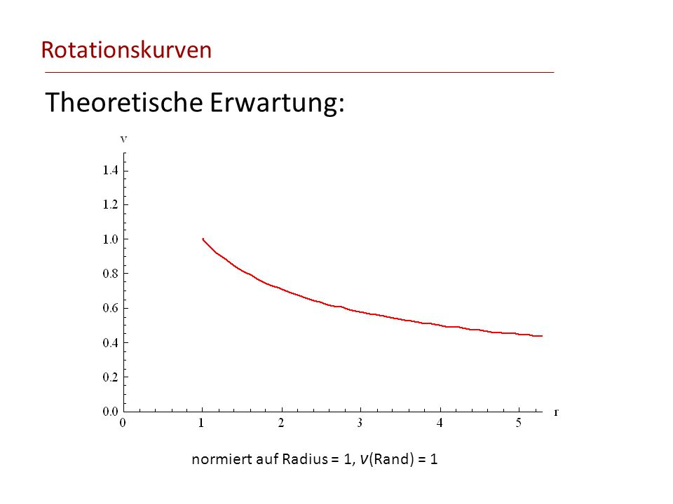 Rotationskurven Theoretische Erwartung: normiert auf Radius = 1, v (Rand) = 1