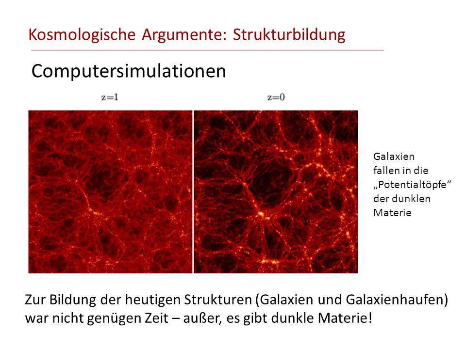 Kosmologische Argumente: Strukturbildung Computersimulationen Zur Bildung der heutigen Strukturen (Galaxien und Galaxienhaufen) war nicht genügen Zeit