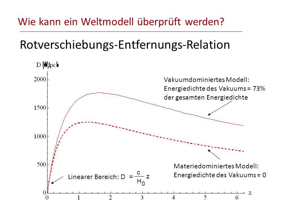 Wie kann ein Weltmodell überprüft werden? Rotverschiebungs-Entfernungs-Relation Vakuumdominiertes Modell: Energiedichte des Vakuums = 73% der gesamten