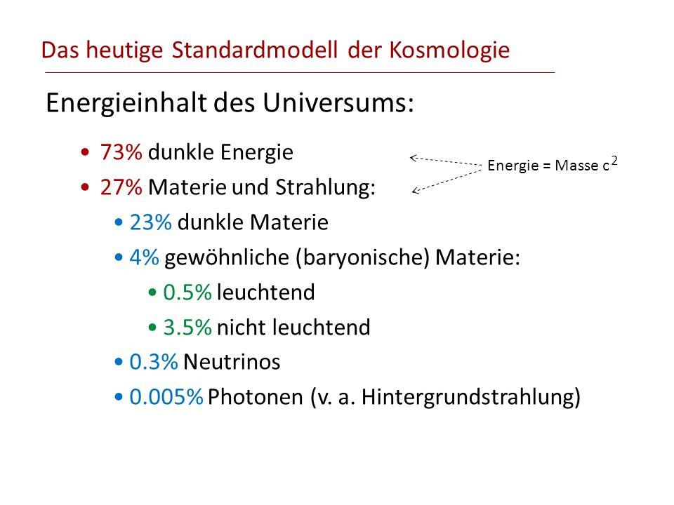 Das heutige Standardmodell der Kosmologie Energieinhalt des Universums: 73% dunkle Energie 27% Materie und Strahlung: 23% dunkle Materie 4% gewöhnlich