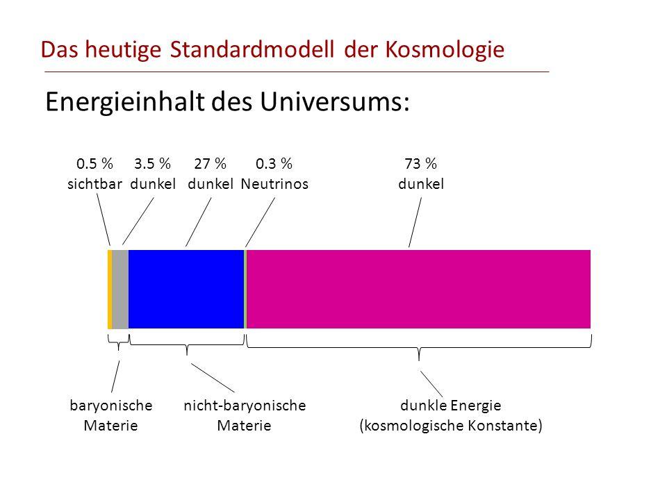 Das heutige Standardmodell der Kosmologie Energieinhalt des Universums: 0.5 % sichtbar 3.5 % dunkel 27 % dunkel 73 % dunkel baryonische Materie nicht-