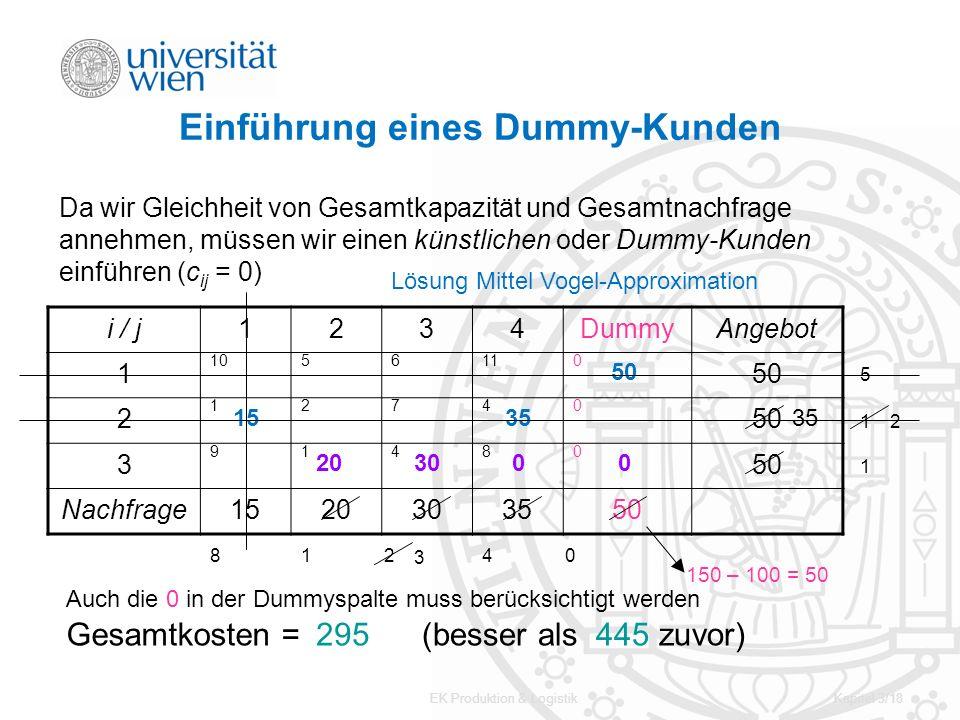EK Produktion & LogistikKapitel 3/18 Einführung eines Dummy-Kunden i / j1234DummyAngebot 1 1056110 50 2 12740 3 91480 Nachfrage1520303550 150 – 100 =