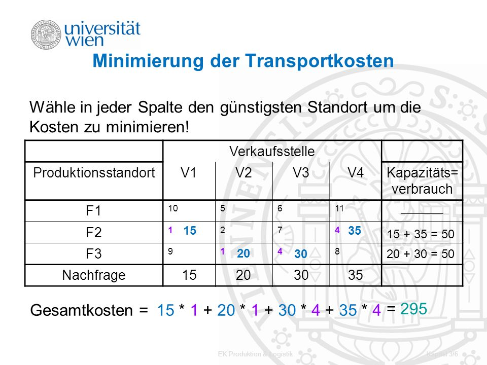 EK Produktion & LogistikKapitel 3/17 3.4 Kapazitätsüberschüsse i / j 1234Angebot 1 105611 50 2 1274 3 9148 Nachfrage15203035100 Es sei nun allgemein mehr Kapazität vorhanden als Nachfrage.