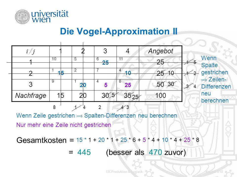 EK Produktion & LogistikKapitel 3/15 Die Vogel-Approximation II i / j 1234Angebot 1 105611 25 2 1274 3 9148 50 Nachfrage15203035100 15 20 5 25 10 25 8