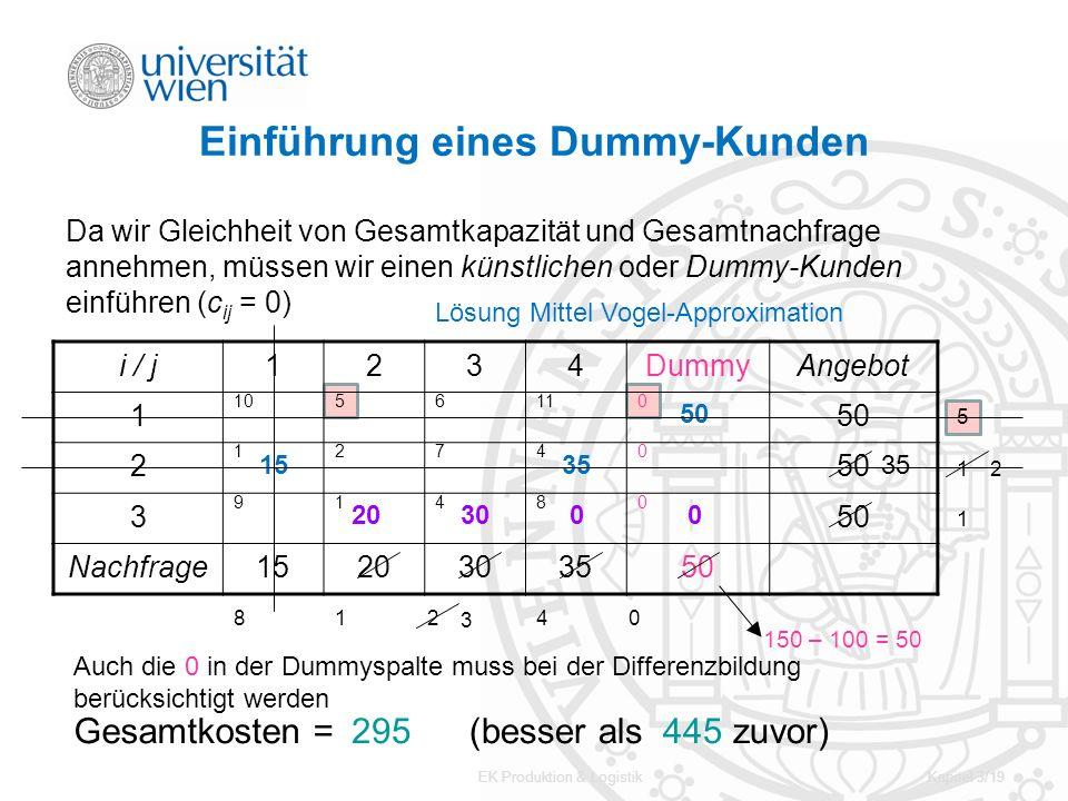 EK Produktion & LogistikKapitel 3/19 Einführung eines Dummy-Kunden i / j1234DummyAngebot 1 1056110 50 2 12740 3 91480 Nachfrage1520303550 150 – 100 =
