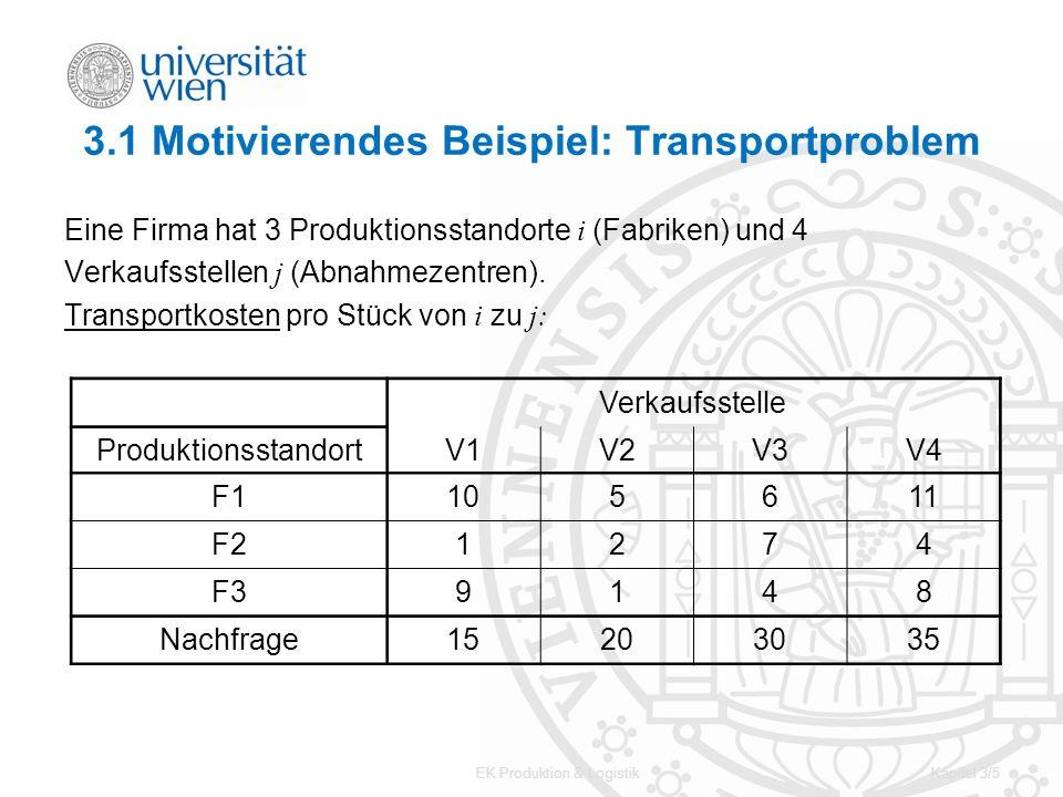 EK Produktion & LogistikKapitel 3/16 3.3 Modell als LP Eine allgemeine Formulierung eines Transportproblems lautet: m Produzenten mit dem Angebot s i, i = 1, …, m n Abnehmer mit der Nachfrage d j, j = 1, …, n Transportk.