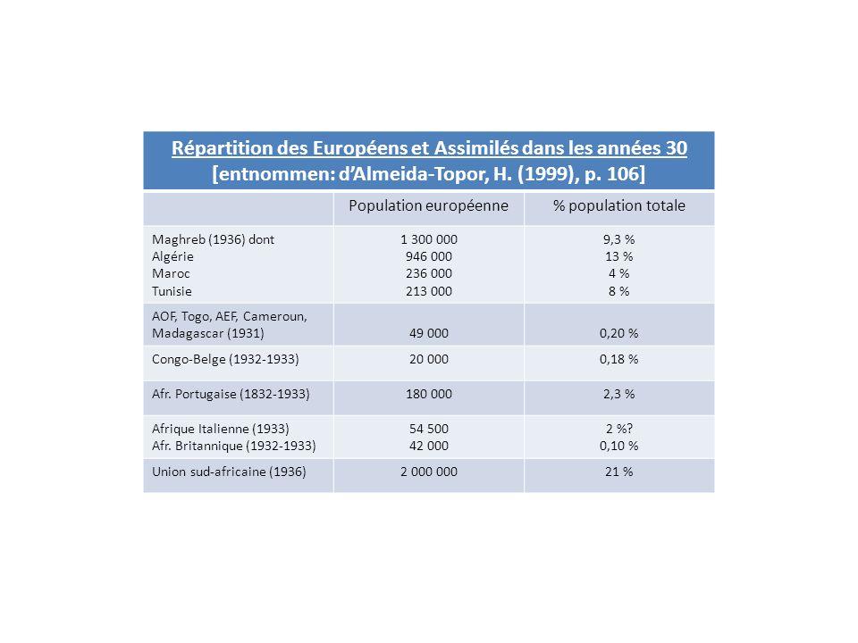 Répartition des Européens et Assimilés dans les années 30 [entnommen: dAlmeida-Topor, H. (1999), p. 106] Population européenne% population totale Magh
