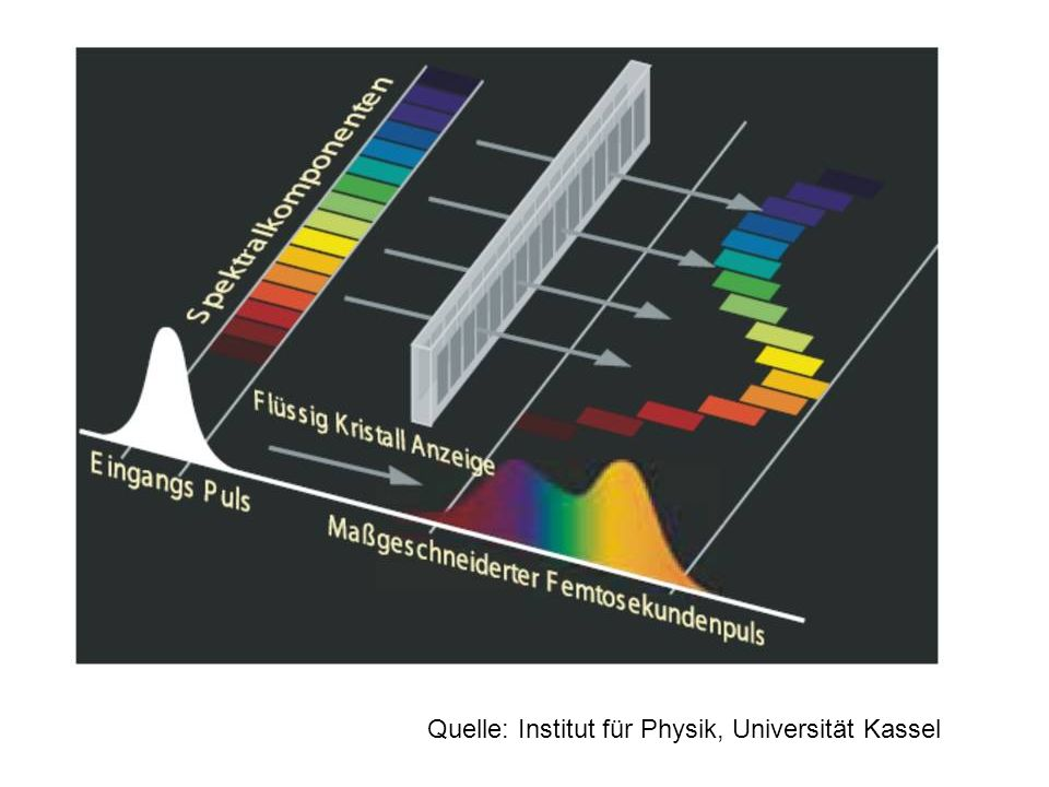 Quelle: Institut für Physik, Universität Kassel