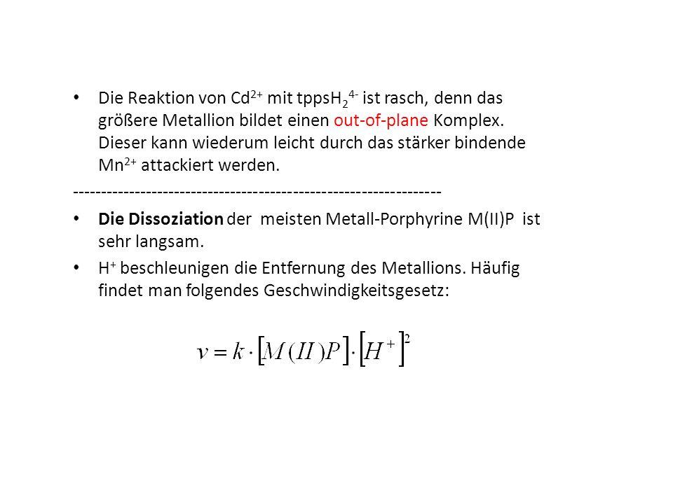 Die Reaktion von Cd 2+ mit tppsH 2 4- ist rasch, denn das größere Metallion bildet einen out-of-plane Komplex. Dieser kann wiederum leicht durch das s