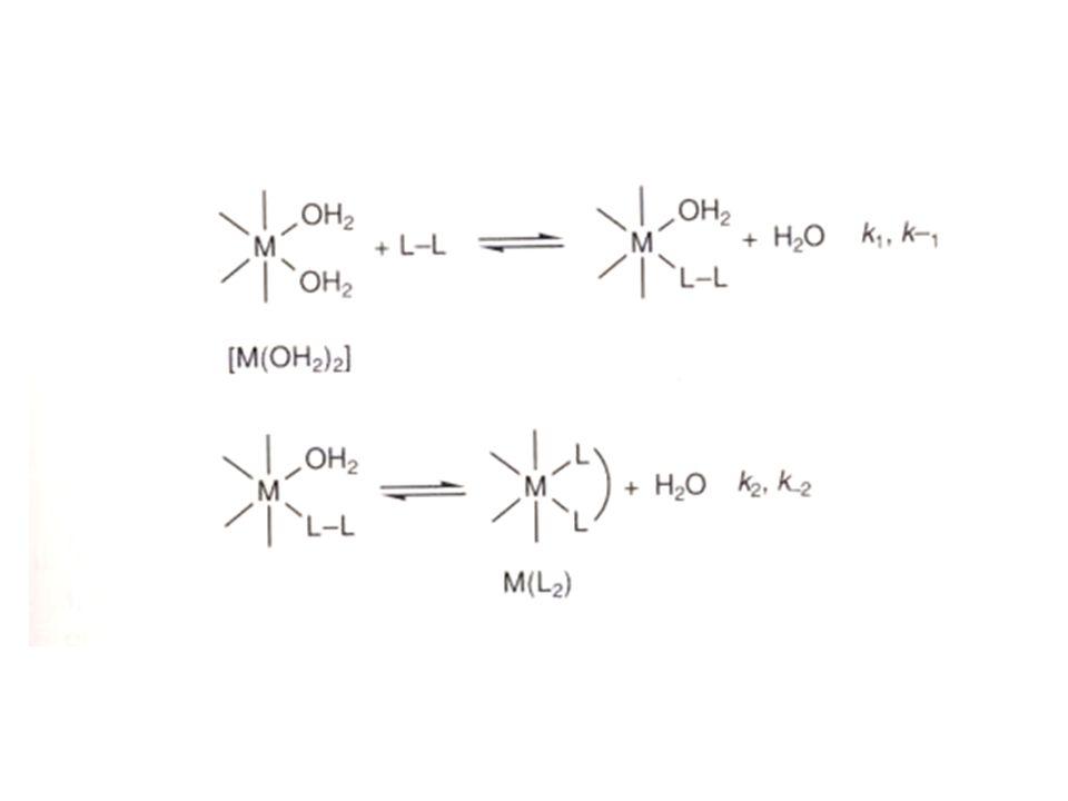 a) k 2 >>k -1 In dem Fall ist k f =k 1 – Dann ist die Gesamt-Reaktionsgeschwindigkeit der Chelatbildung durch die Bildung der M-L-L Zwischenverbindung bestimmt und die Reaktion ist durch dieselben Faktoren kontrolliert wie eine Substitutionsreaktion mit einem einzähnigen Liganden.