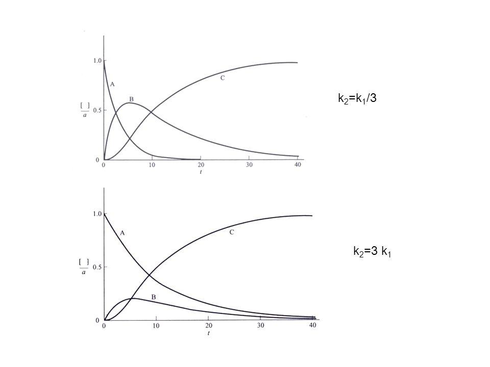 k 2 =k 1 /3 k 2 =3 k 1