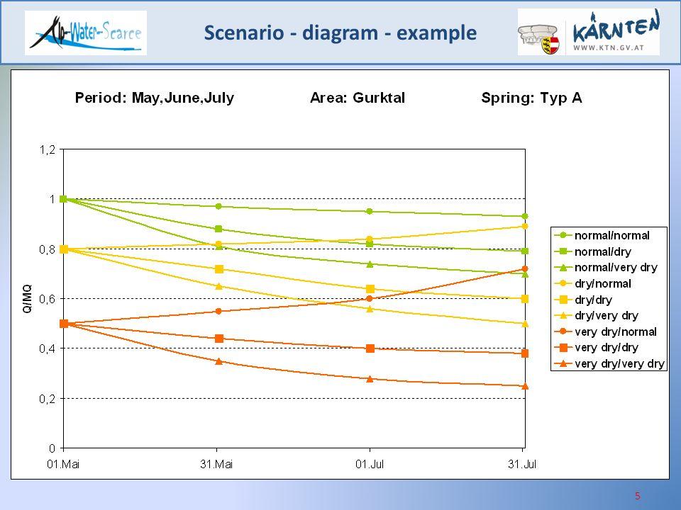 Scenario - diagram - example 5