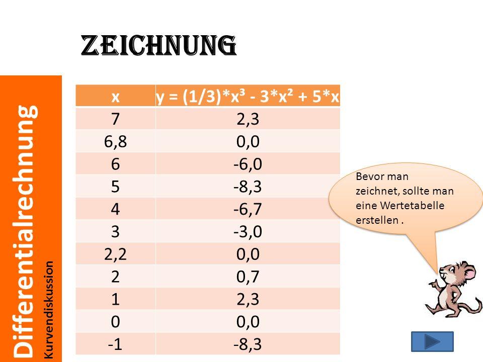 Differentialrechnung Kurvendiskussion Zeichnung N3(6,79/0) N2(2,21/0) N1(0/0)