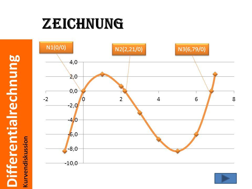 Differentialrechnung Kurvendiskussion Extremstellen Maxima und Minima Die Tangente ist an der Extremstelle waagrecht.