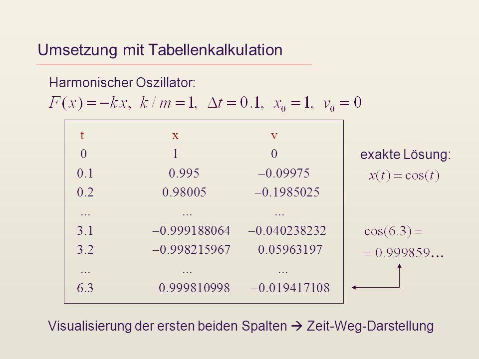 Umsetzung mit Tabellenkalkulation Harmonischer Oszillator: t x v 0 1 0 0.1 0.995 0.09975 0.2 0.98005 0.1985025.........