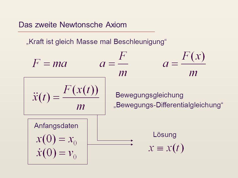 Das zweite Newtonsche Axiom Kraft ist gleich Masse mal Beschleunigung Anfangsdaten Bewegungsgleichung Bewegungs-Differentialgleichung Lösung