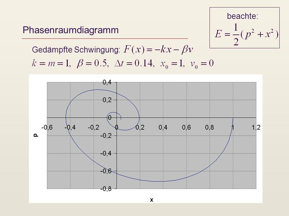 Phasenraumdiagramm Gedämpfte Schwingung: beachte: