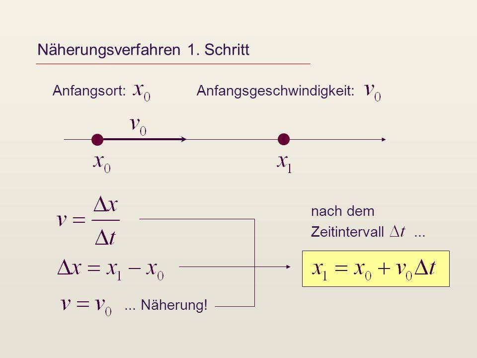 Näherungsverfahren 1.Schritt Anfangsort:Anfangsgeschwindigkeit:...