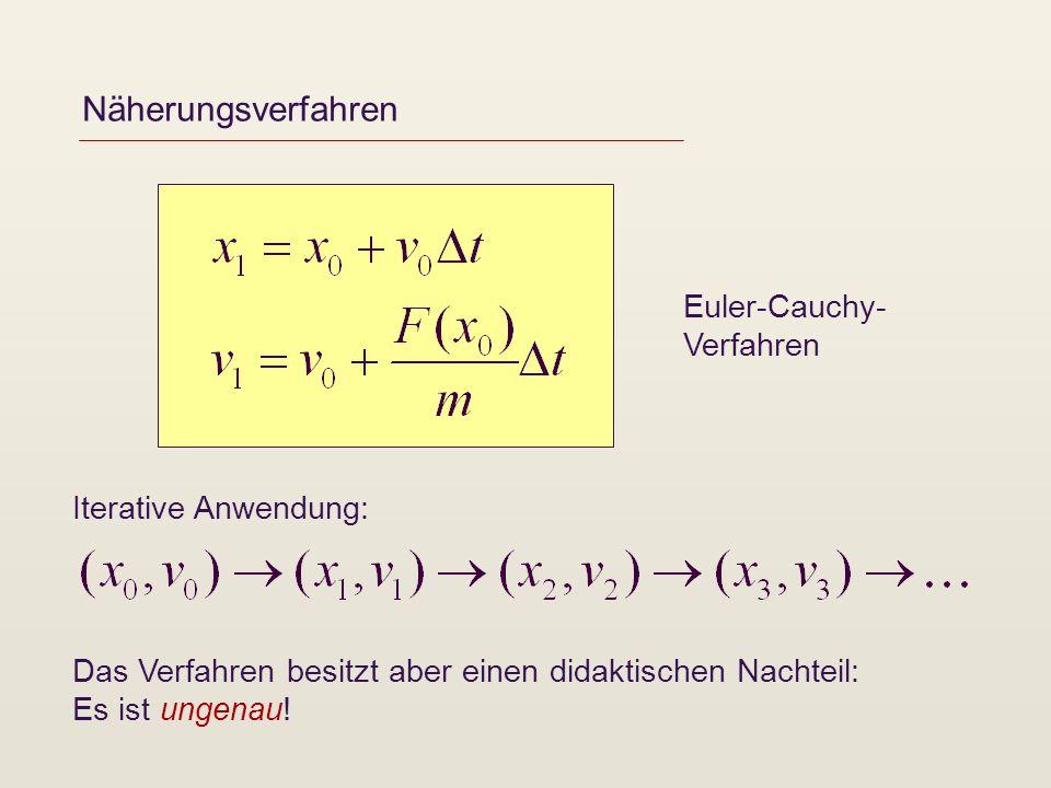 Näherungsverfahren Iterative Anwendung: Euler-Cauchy- Verfahren Das Verfahren besitzt aber einen didaktischen Nachteil: Es ist ungenau!