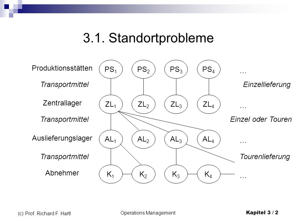 Operations ManagementKapitel 3 / 13 (c) Prof.Richard F.