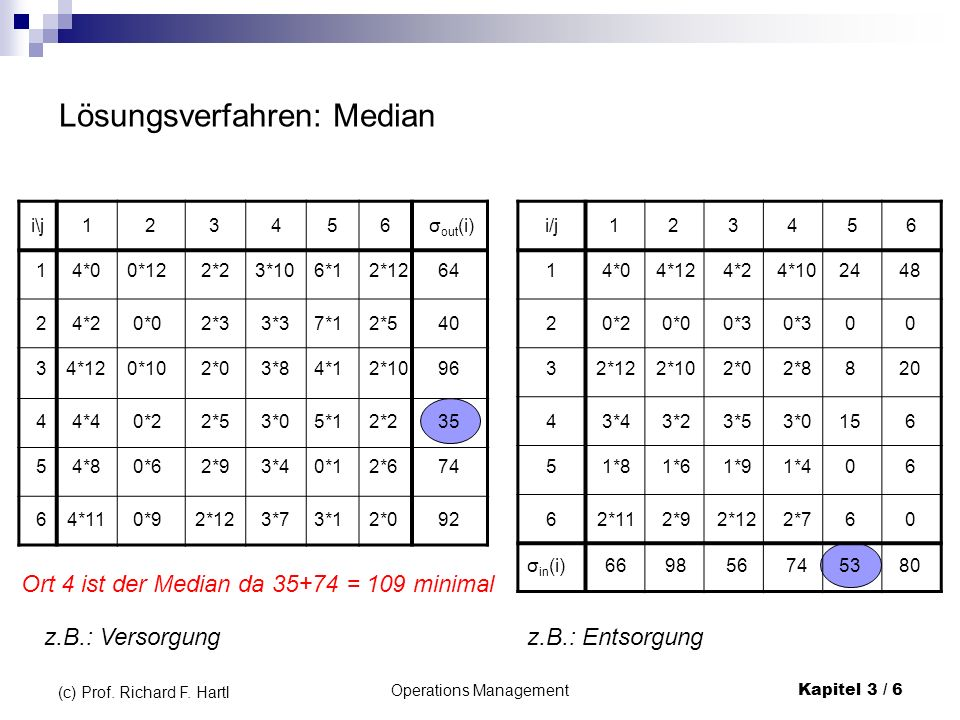 Operations ManagementKapitel 3 / 57 (c) Prof.Richard F.