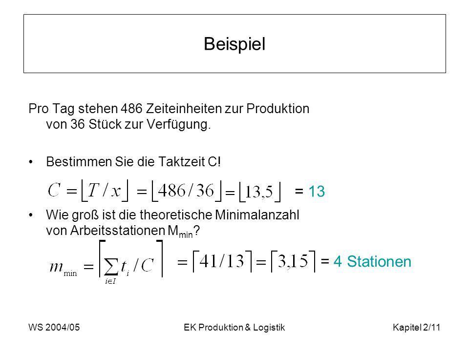 WS 2004/05EK Produktion & LogistikKapitel 2/11 Beispiel Pro Tag stehen 486 Zeiteinheiten zur Produktion von 36 Stück zur Verfügung. Bestimmen Sie die