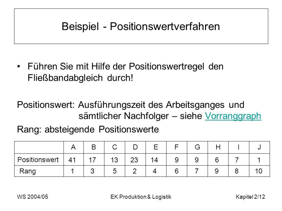 WS 2004/05EK Produktion & LogistikKapitel 2/12 Beispiel - Positionswertverfahren Führen Sie mit Hilfe der Positionswertregel den Fließbandabgleich dur