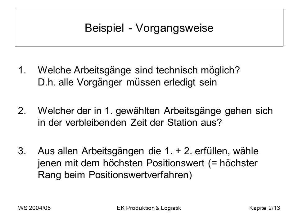 WS 2004/05EK Produktion & LogistikKapitel 2/13 Beispiel - Vorgangsweise 1.Welche Arbeitsgänge sind technisch möglich? D.h. alle Vorgänger müssen erled